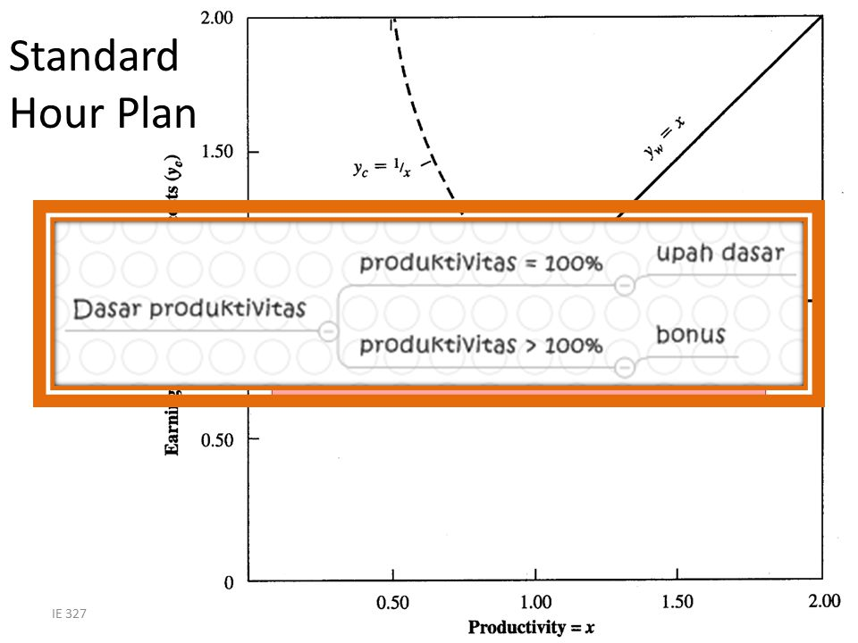 Standard Hour Plan Day work <100% perf + piece work >100% perf.