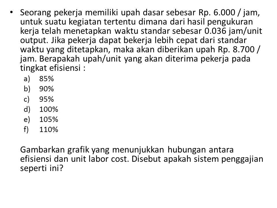 Seorang pekerja memiliki upah dasar sebesar Rp. 6