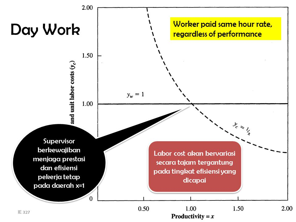 Day Work Worker paid same hour rate, regardless of performance