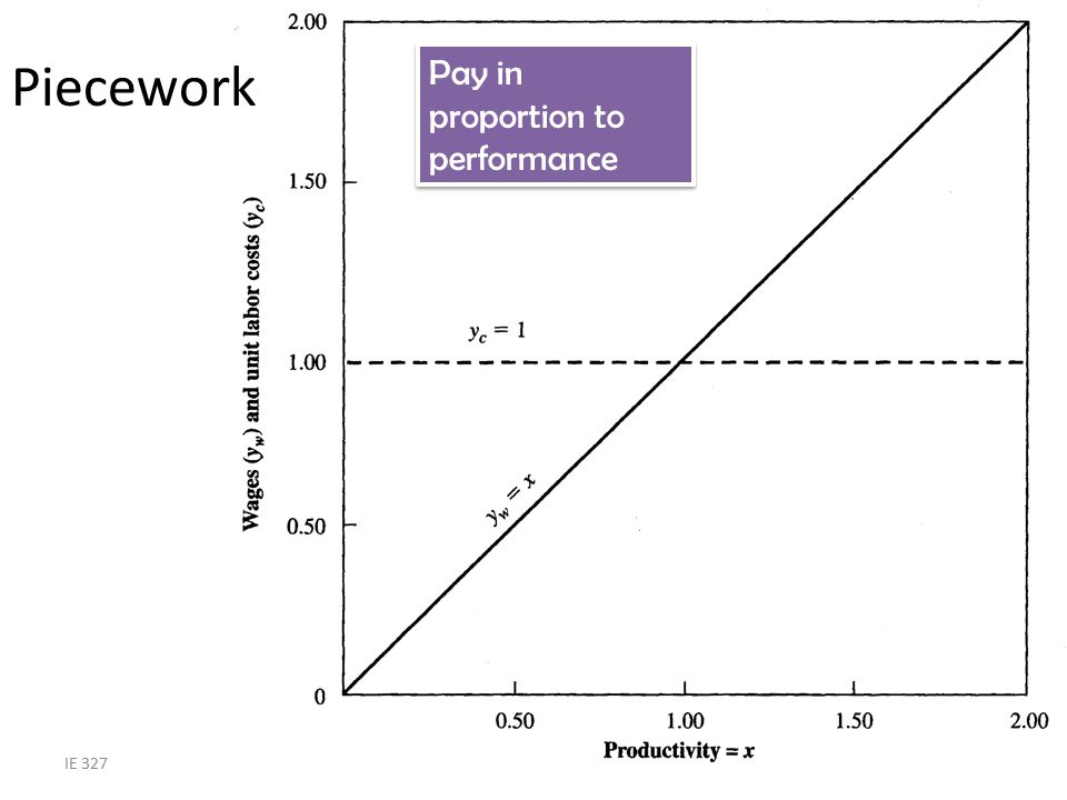 Piecework Pay in proportion to performance IE 327