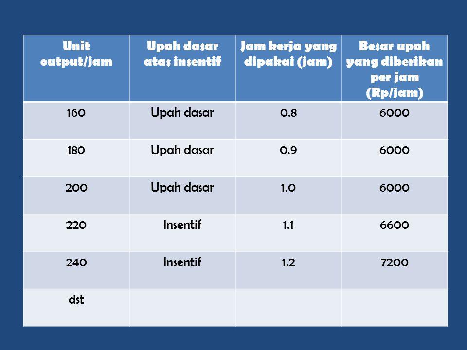 Upah dasar atas insentif Jam kerja yang dipakai (jam)