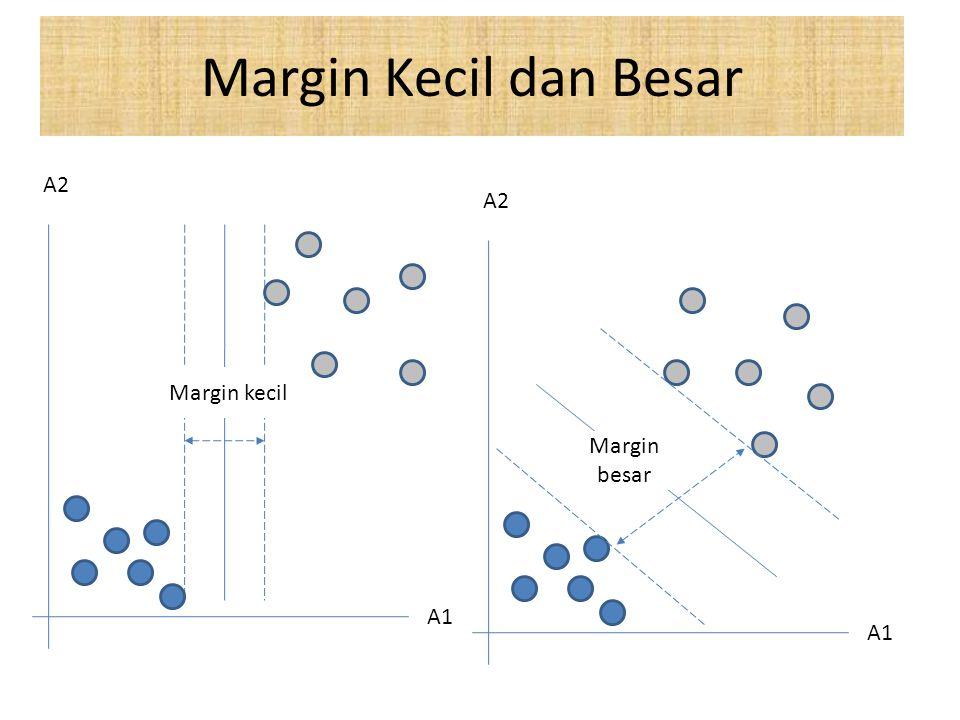 Margin Kecil dan Besar A2 A2 A1 Margin kecil Margin besar A1
