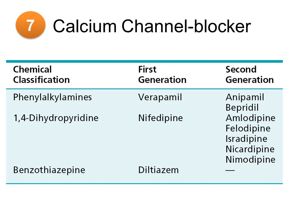 Calcium Channel-blocker