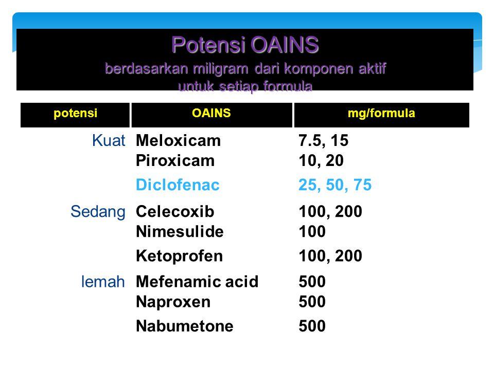 Potensi OAINS berdasarkan miligram dari komponen aktif untuk setiap formula