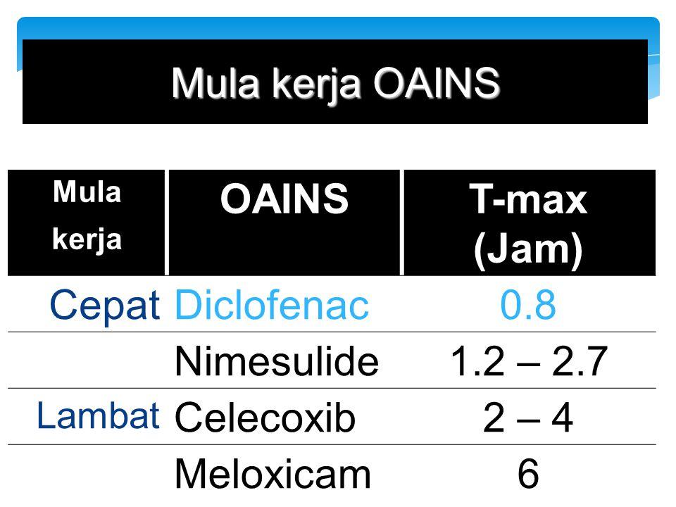 Mula kerja OAINS OAINS T-max (Jam) Cepat Diclofenac 0.8 Nimesulide