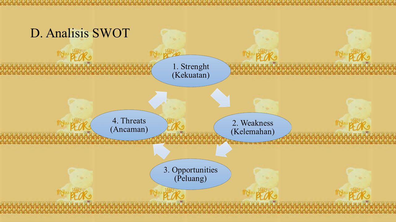 D. Analisis SWOT
