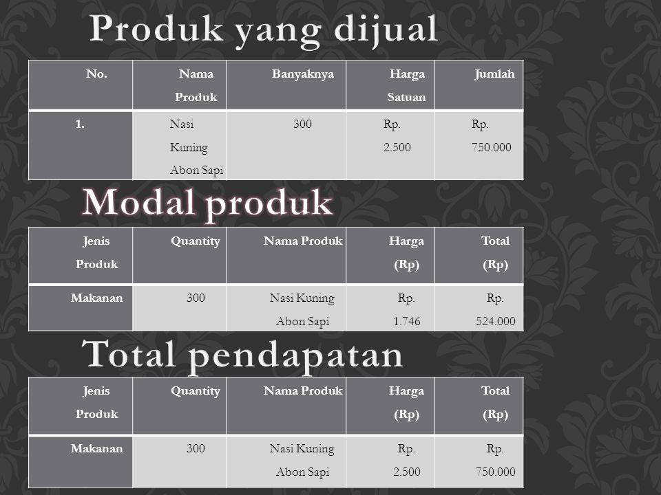 Produk yang dijual Modal produk Total pendapatan