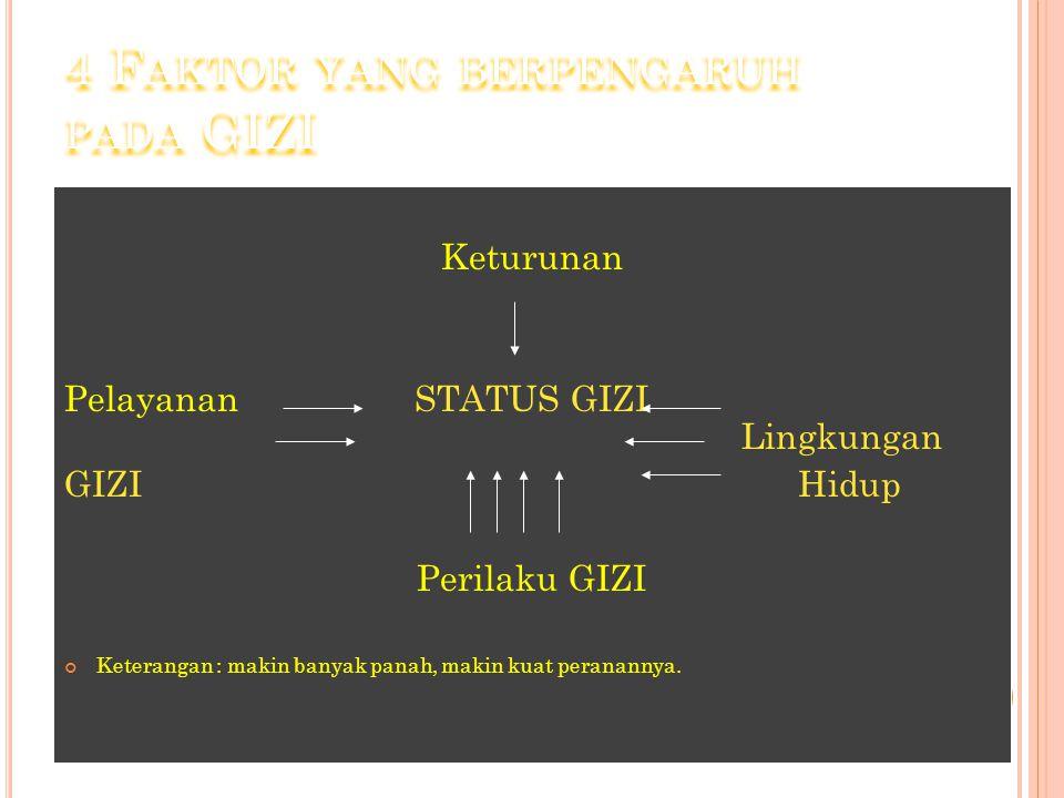 4 Faktor yang berpengaruh pada GIZI