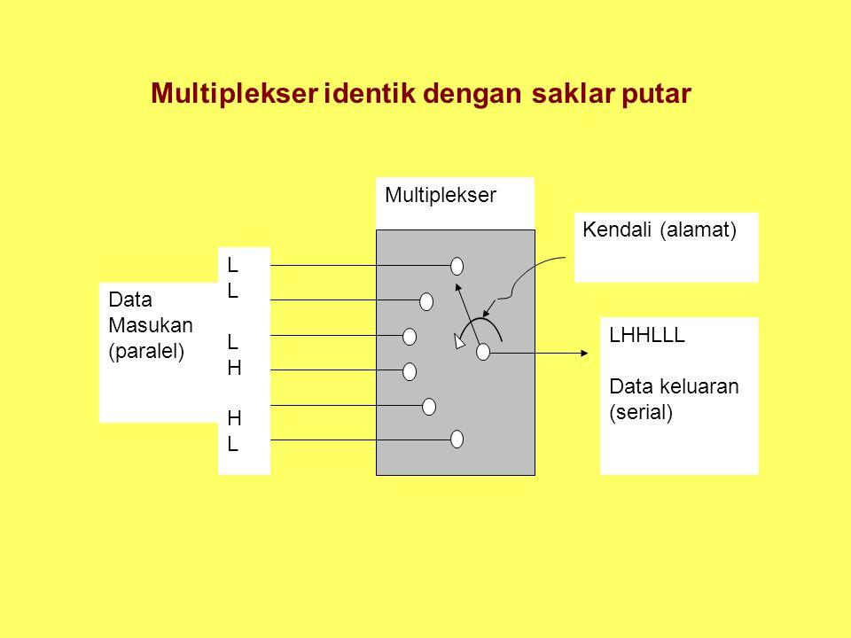 Multiplekser identik dengan saklar putar