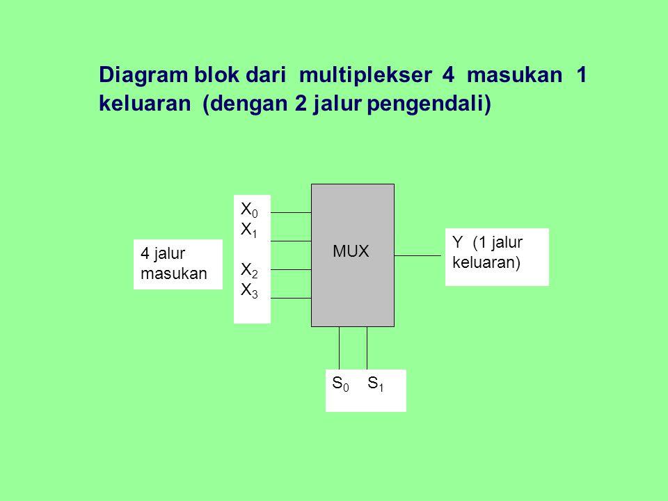 Diagram blok dari multiplekser 4 masukan 1 keluaran (dengan 2 jalur pengendali)