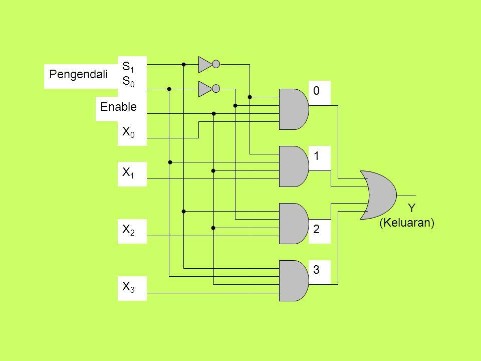 Y (Keluaran) Enable S1 S0 X0 X1 X2 X3 Pengendali 1 2 3