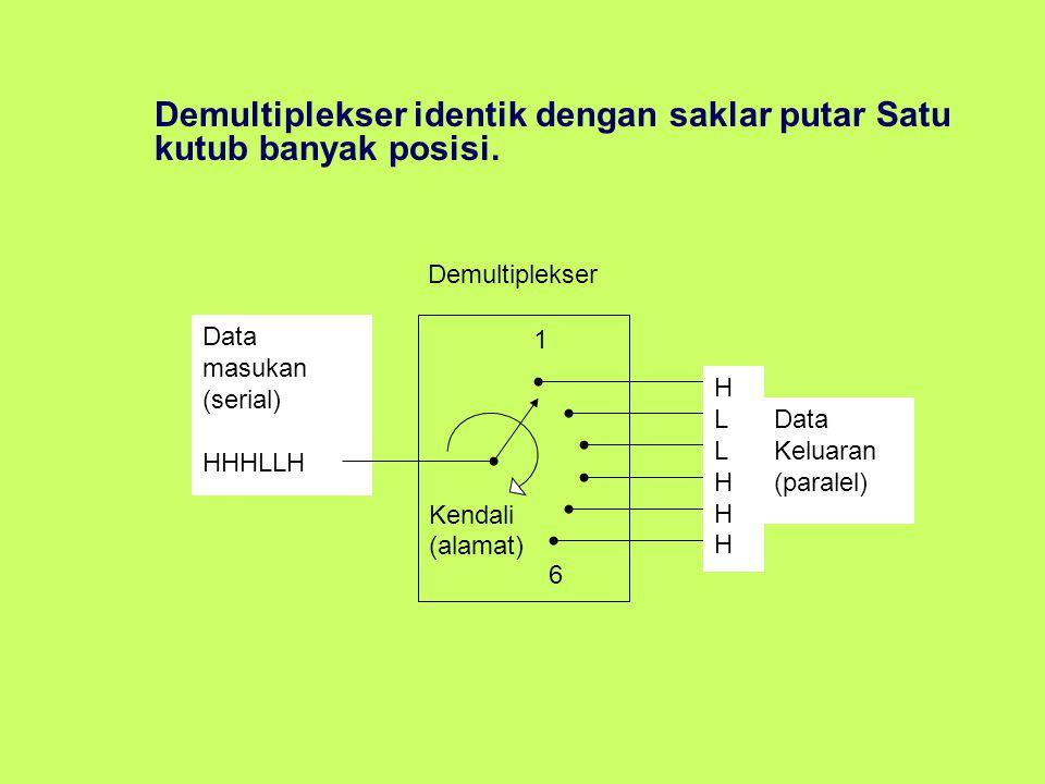Demultiplekser identik dengan saklar putar Satu kutub banyak posisi.
