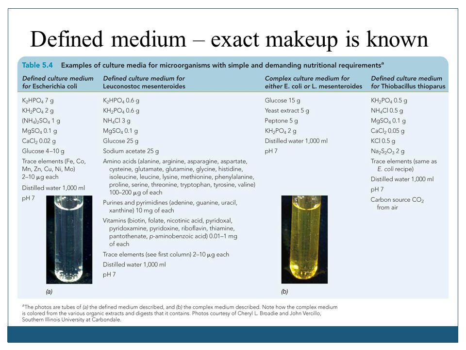 Defined medium – exact makeup is known