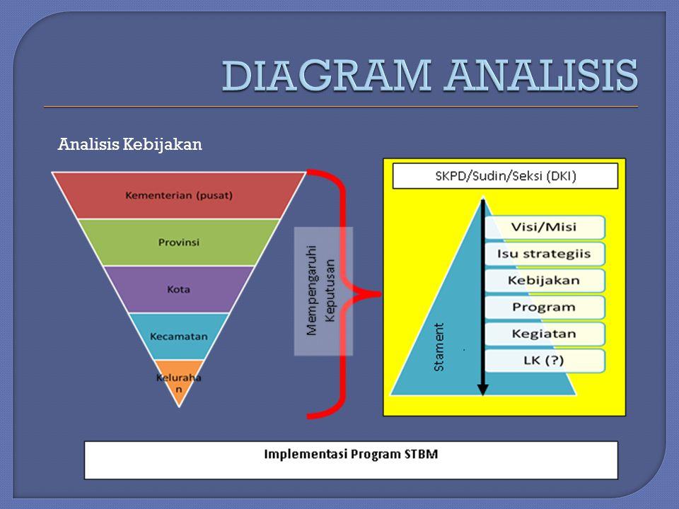DIAGRAM ANALISIS Analisis Kebijakan