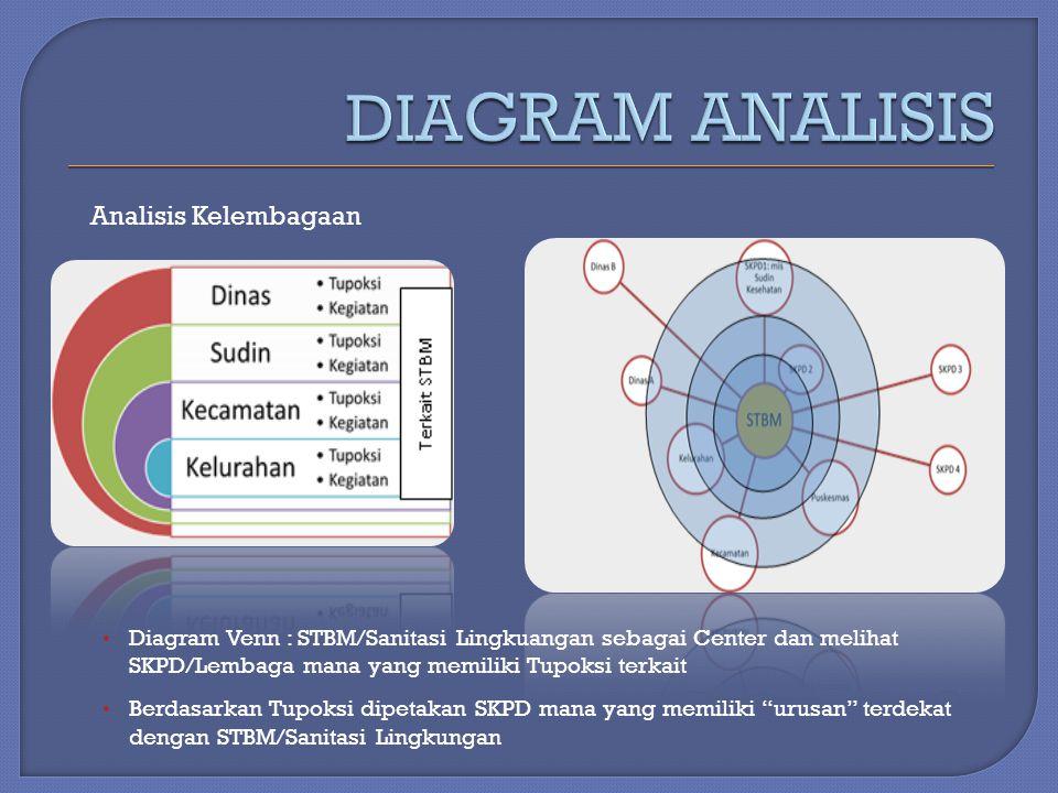 DIAGRAM ANALISIS Analisis Kelembagaan