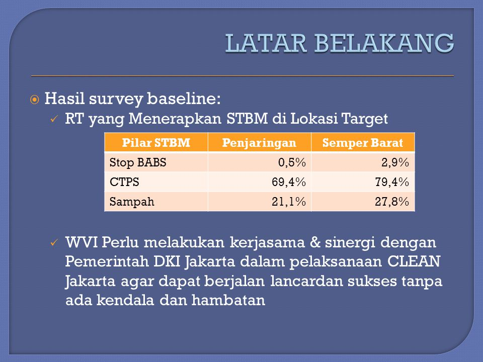 LATAR BELAKANG Hasil survey baseline: