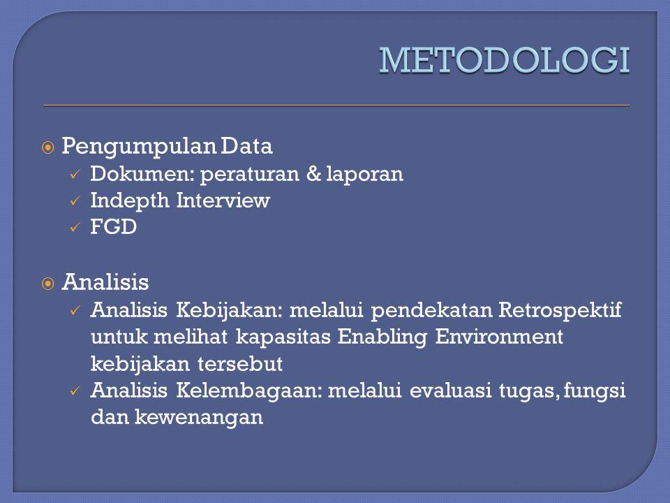 METODOLOGI Pengumpulan Data Analisis Dokumen: peraturan & laporan