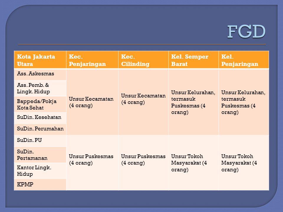 FGD Kota Jakarta Utara Kec. Penjaringan Kec. Cilinding