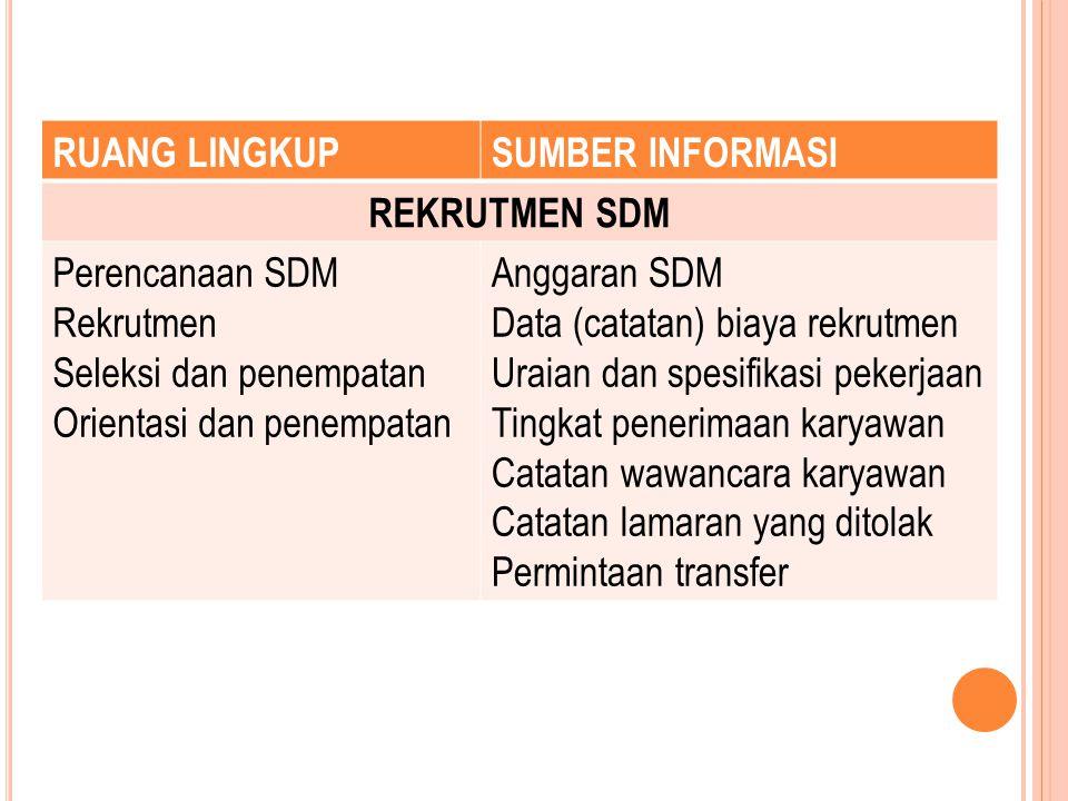 RUANG LINGKUP SUMBER INFORMASI. REKRUTMEN SDM. Perencanaan SDM. Rekrutmen. Seleksi dan penempatan.