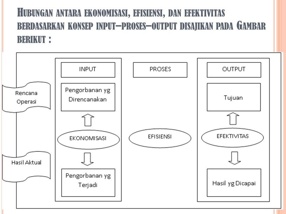 Hubungan antara ekonomisasi, efisiensi, dan efektivitas berdasarkan konsep input–proses–output disajikan pada Gambar berikut :