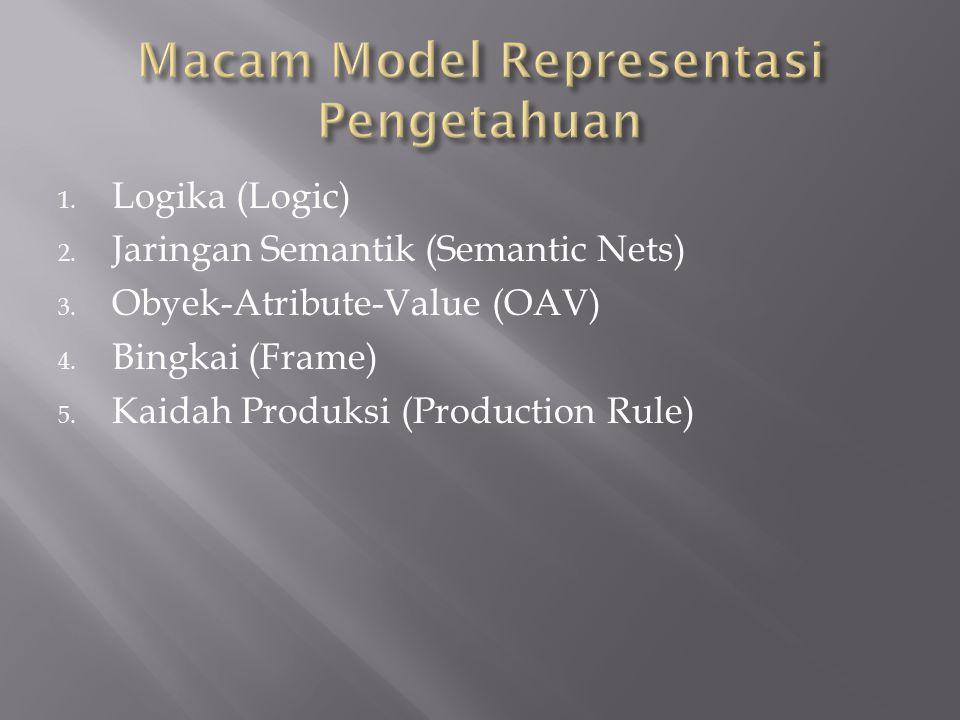 Macam Model Representasi Pengetahuan