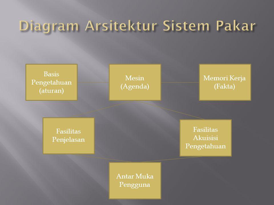 Diagram Arsitektur Sistem Pakar
