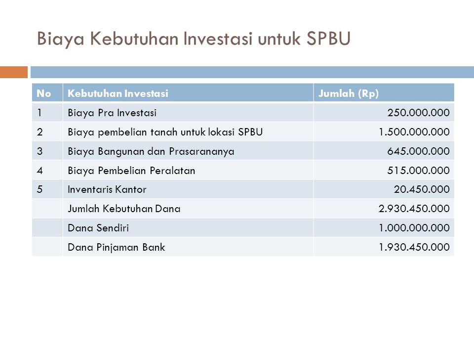 Biaya Kebutuhan Investasi untuk SPBU