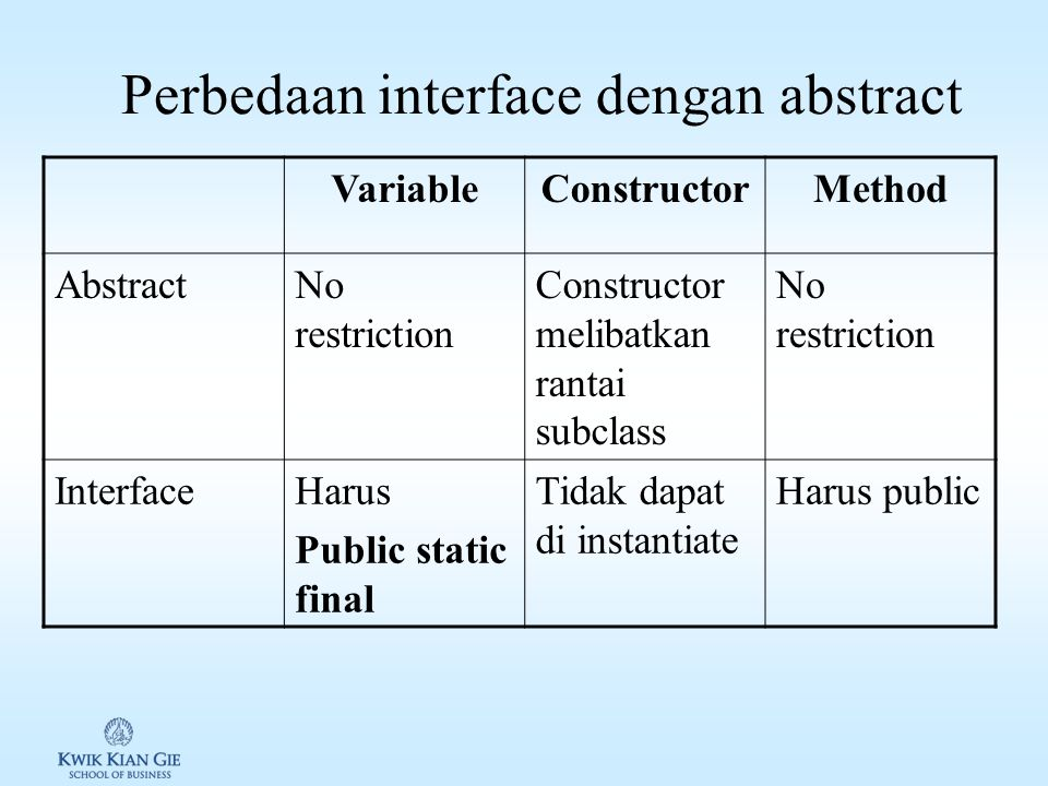 Perbedaan interface dengan abstract