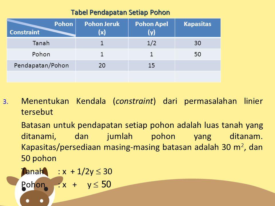 Tabel Pendapatan Setiap Pohon