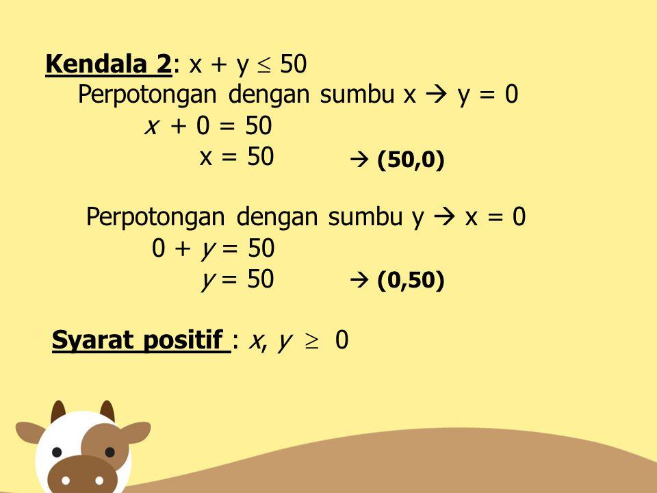 Perpotongan dengan sumbu x  y = 0 x + 0 = 50 x = 50