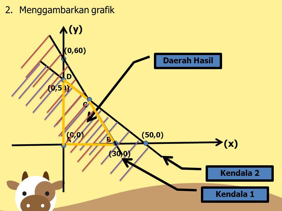 Menggambarkan grafik (y) (x) Daerah Hasil Kendala 2 Kendala 1 (0,60) D