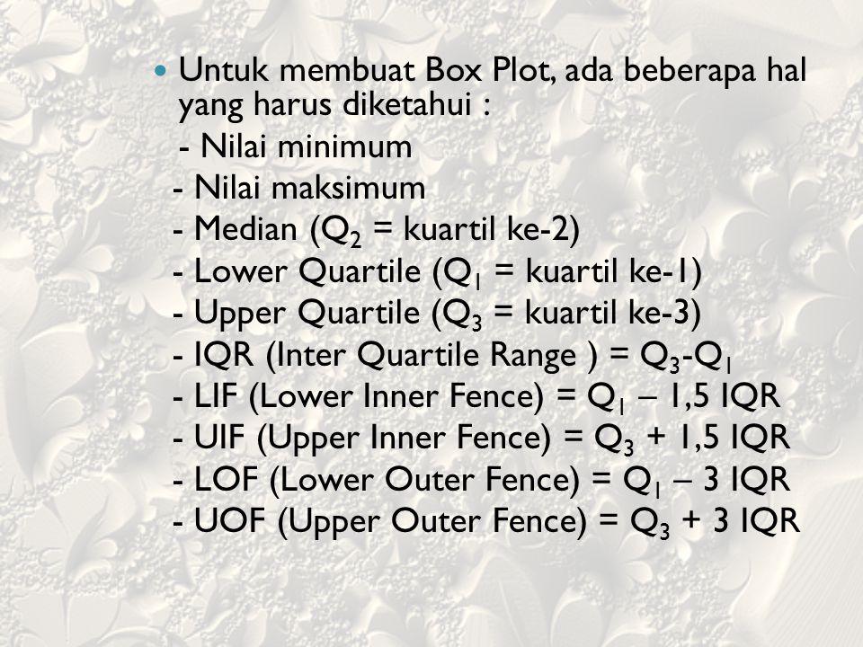 Untuk membuat Box Plot, ada beberapa hal yang harus diketahui :