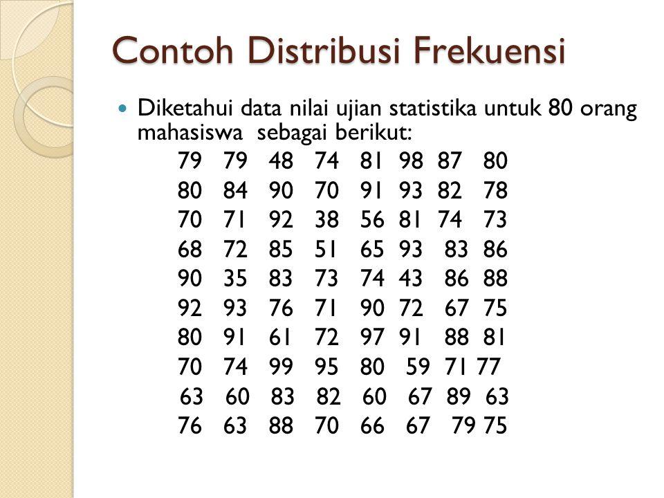 Contoh Distribusi Frekuensi