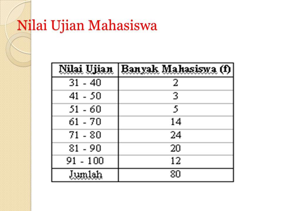 Nilai Ujian Mahasiswa