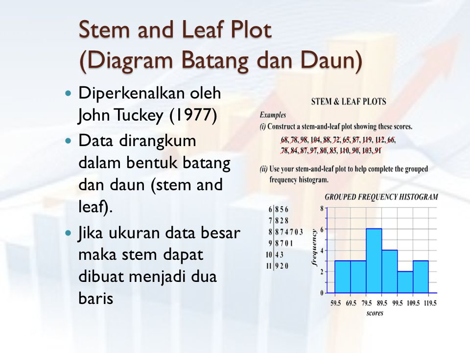 Stem and Leaf Plot (Diagram Batang dan Daun)