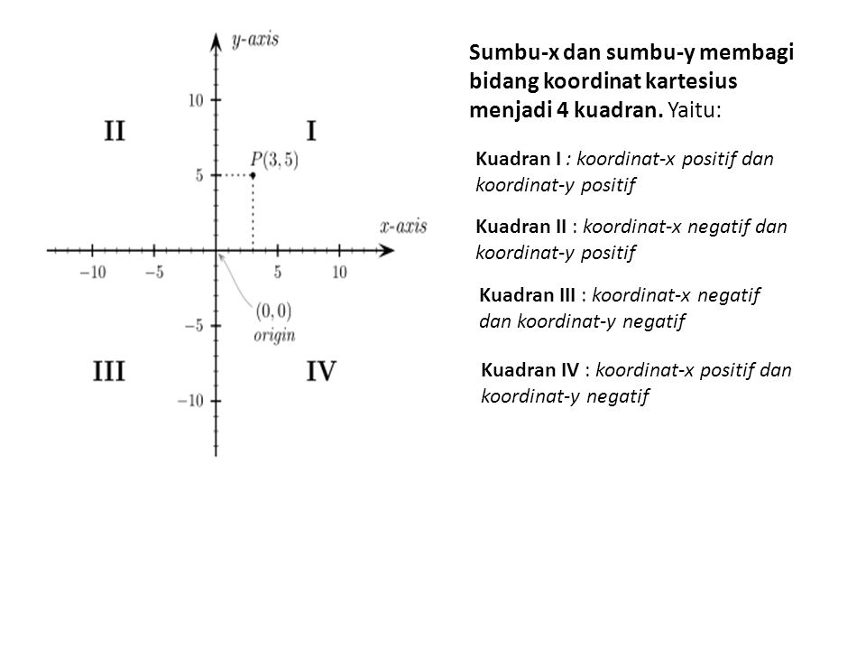 Sumbu-x dan sumbu-y membagi bidang koordinat kartesius menjadi 4 kuadran. Yaitu:
