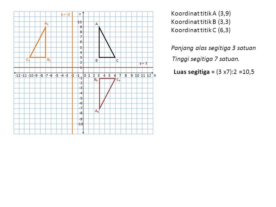 Koordinat titik A (3,9) Koordinat titik B (3,3) Koordinat titik C (6,3) Panjang alas segitiga 3 satuan.