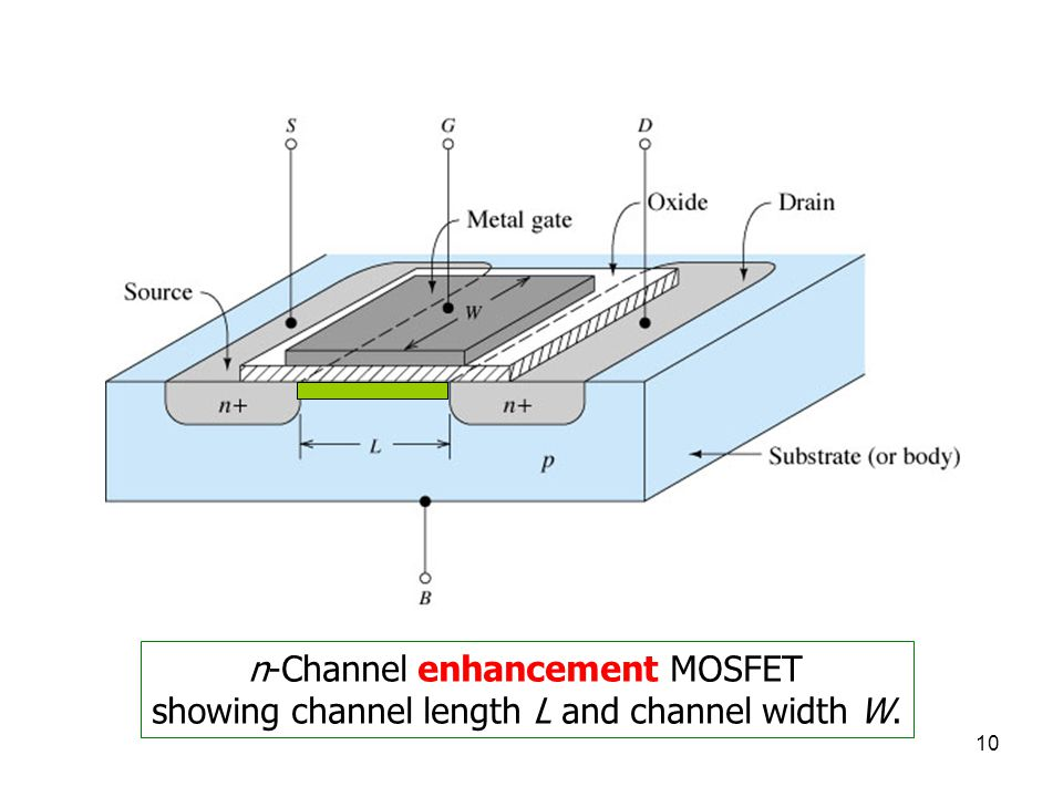 showing channel length L and channel width W.