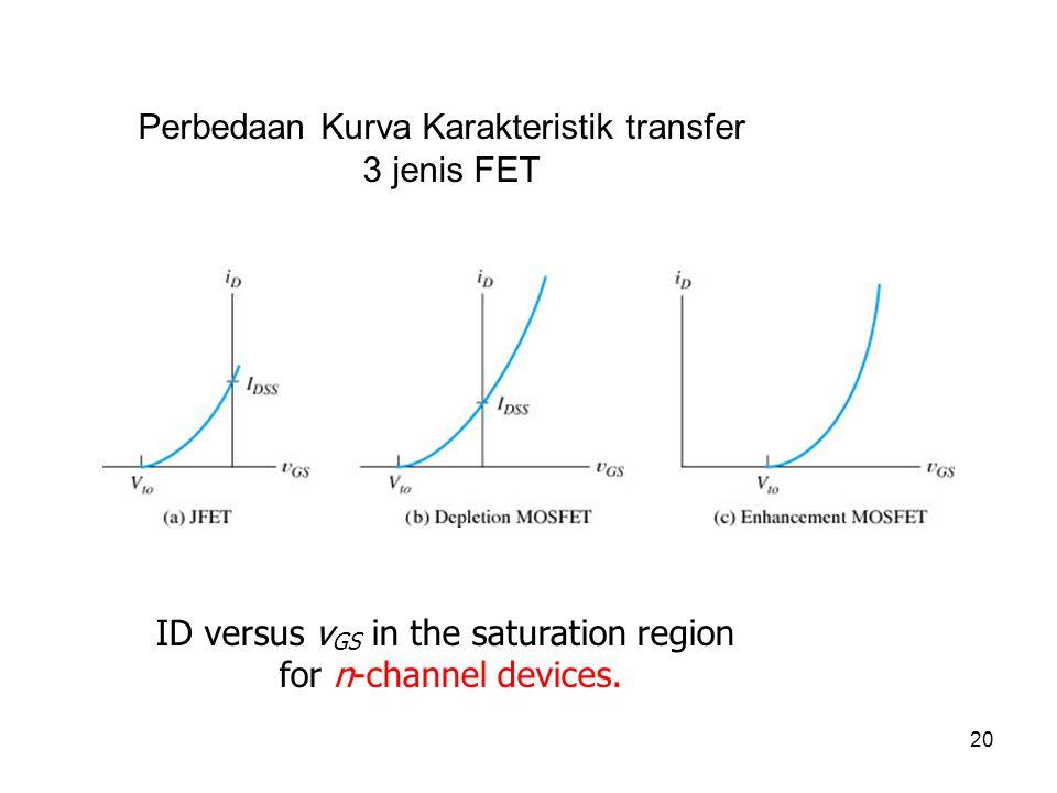 Perbedaan Kurva Karakteristik transfer 3 jenis FET
