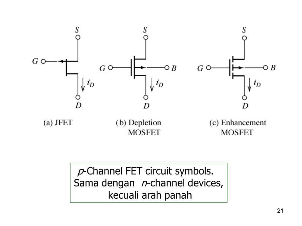 p-Channel FET circuit symbols. Sama dengan n-channel devices,