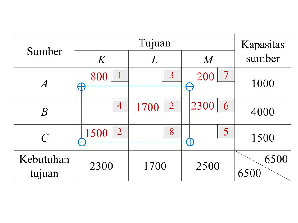 Sumber Tujuan Kapasitas sumber K L M A 800 200 7 1000 B 1700 2300 6