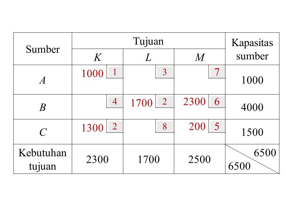 Sumber Tujuan Kapasitas sumber K L M A 1000 7 B 1700 2300 6 4000 C