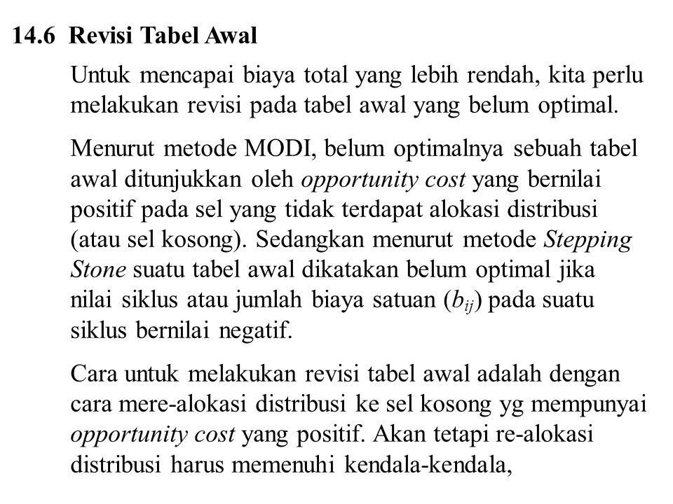 14.6 Revisi Tabel Awal Untuk mencapai biaya total yang lebih rendah, kita perlu. melakukan revisi pada tabel awal yang belum optimal.