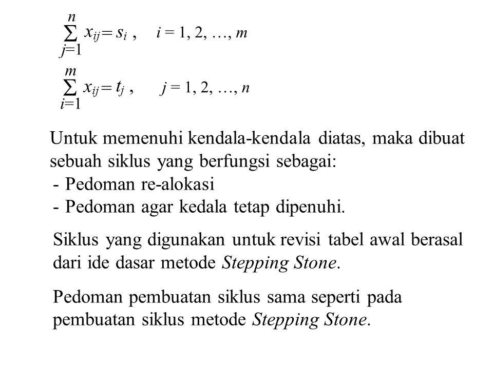 i = 1, 2, …, m =  j=1. n. xij. si ,  i=1. m. xij. tj , = j = 1, 2, …, n. Untuk memenuhi kendala-kendala diatas, maka dibuat.