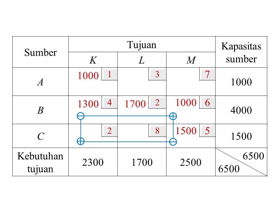 Sumber Tujuan Kapasitas sumber K L M A 1000 7 B 1300 1700 6 4000 C