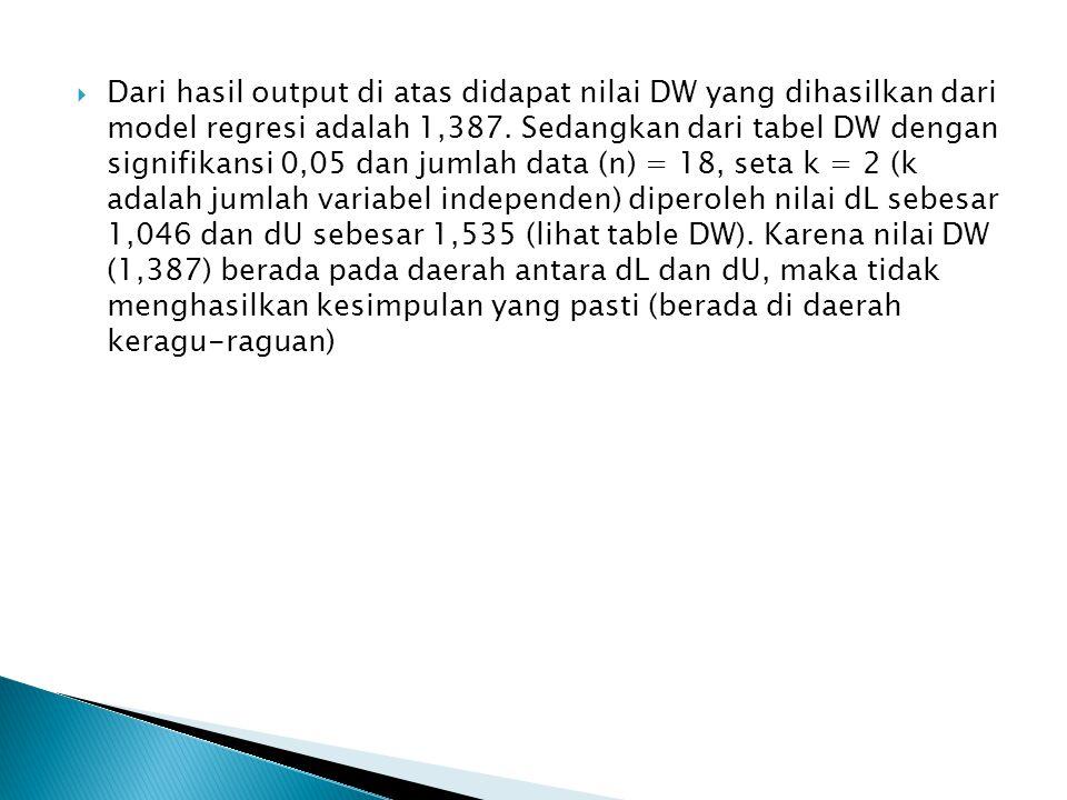Dari hasil output di atas didapat nilai DW yang dihasilkan dari model regresi adalah 1,387.