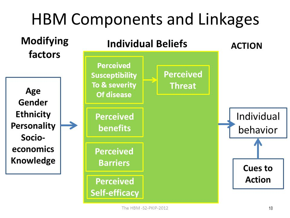 HBM Components and Linkages