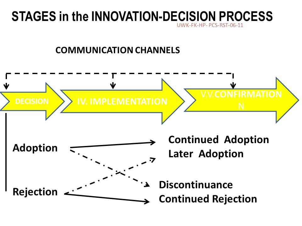 STAGES in the INNOVATION-DECISION PROCESS