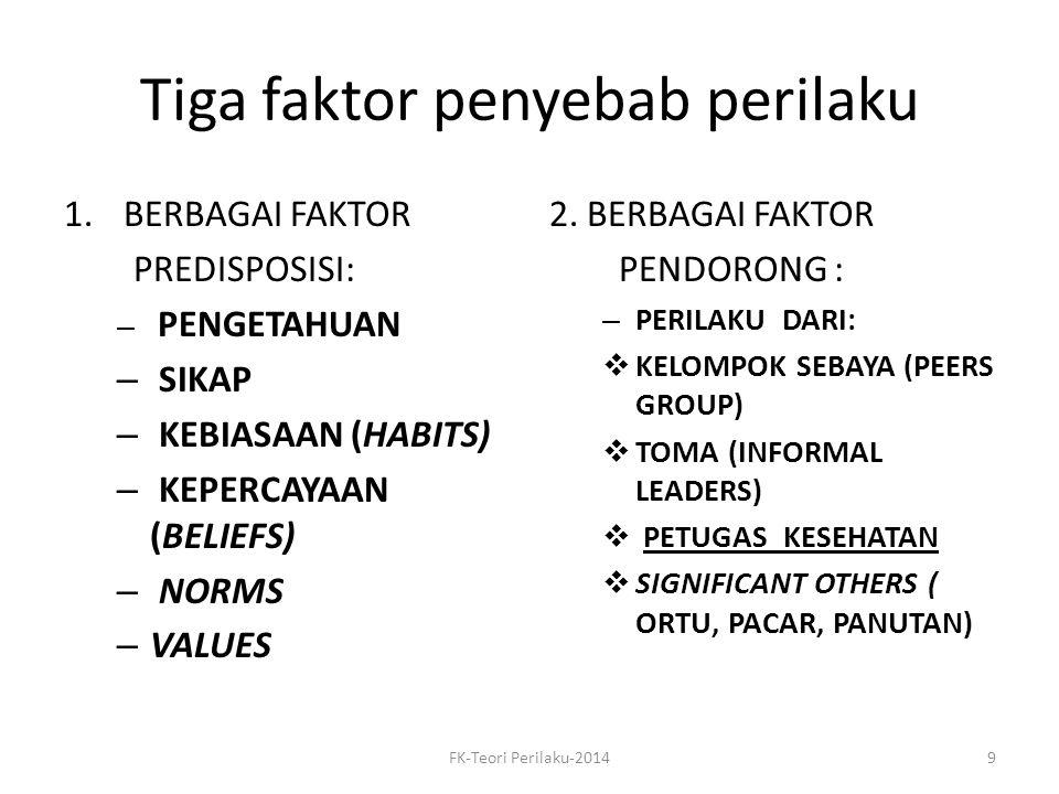 Tiga faktor penyebab perilaku