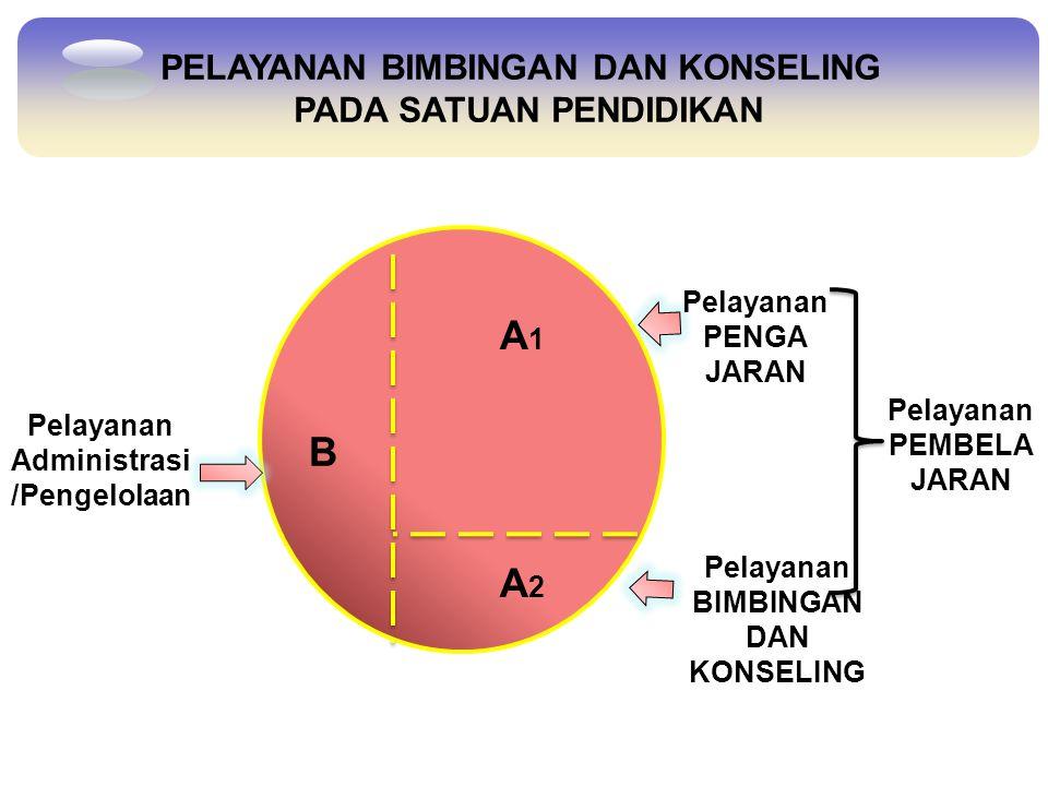 A1 B A2 PELAYANAN BIMBINGAN DAN KONSELING PADA SATUAN PENDIDIKAN